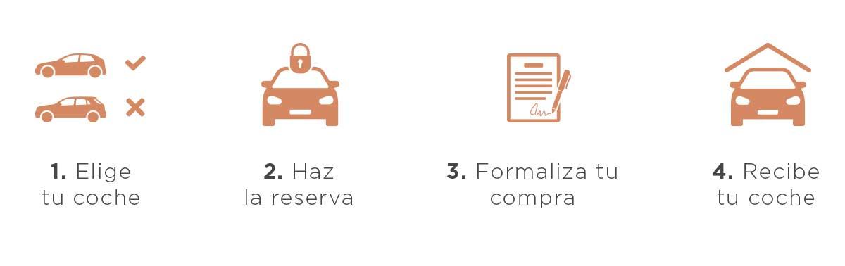 Proceso de compra de los coches Mercedes-Benz de Cariope a través de su web